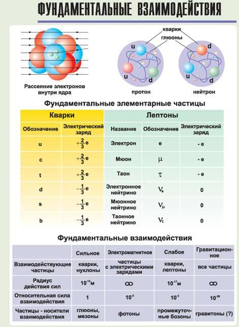 физики высоких энергий