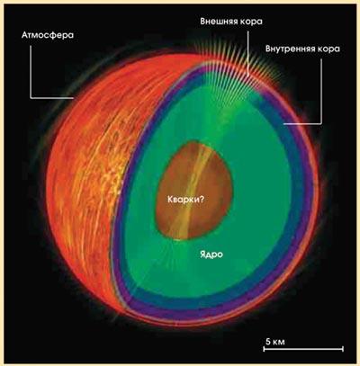 Из чего состоит ядро звезды 3