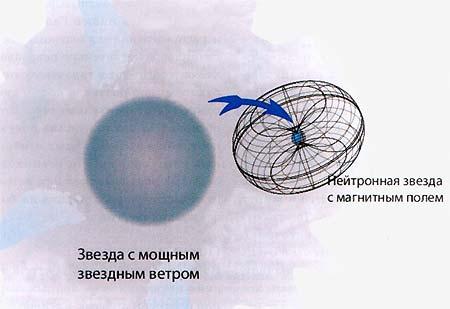 Схематичное изображение «поглощёного» рентгеновского источника, компактным объектом в котором является молодая нейтронная звезда с магнитным полем