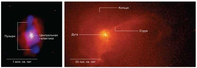 Самое мощное извержение из когда-либо виденных началось 100 млн. лет назад в скоплении MS 0735. Пузыри (синие) на данном составном (радио + рентген) снимке в 250 раз более мощные, чем в скоплении Персея