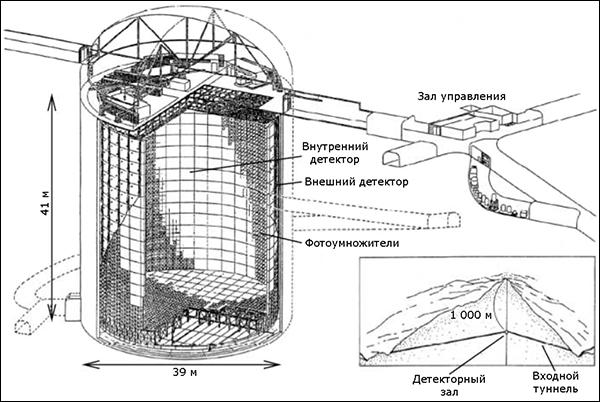 Детектор Super-Kamiokande (иллюстрация из журнала Nuclear Instruments and Methods in Physics Research).
