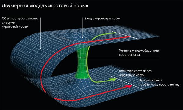 Стандартная кротовая нора схематически может быть представлена как соединительный туннель между двумя точками трёхмерного пространства. (Изображение Википедии.)